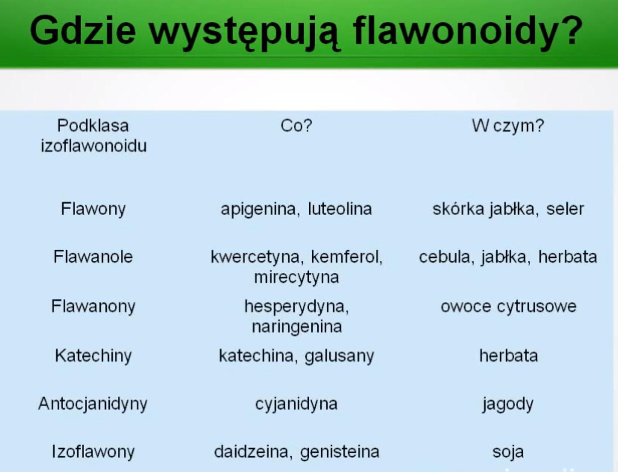 występowanie flawonoidów, flawonoidy a nowotwór