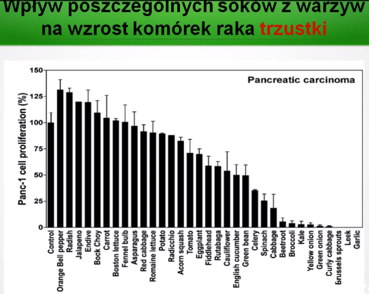 rak trzustki a sok z warzyw
